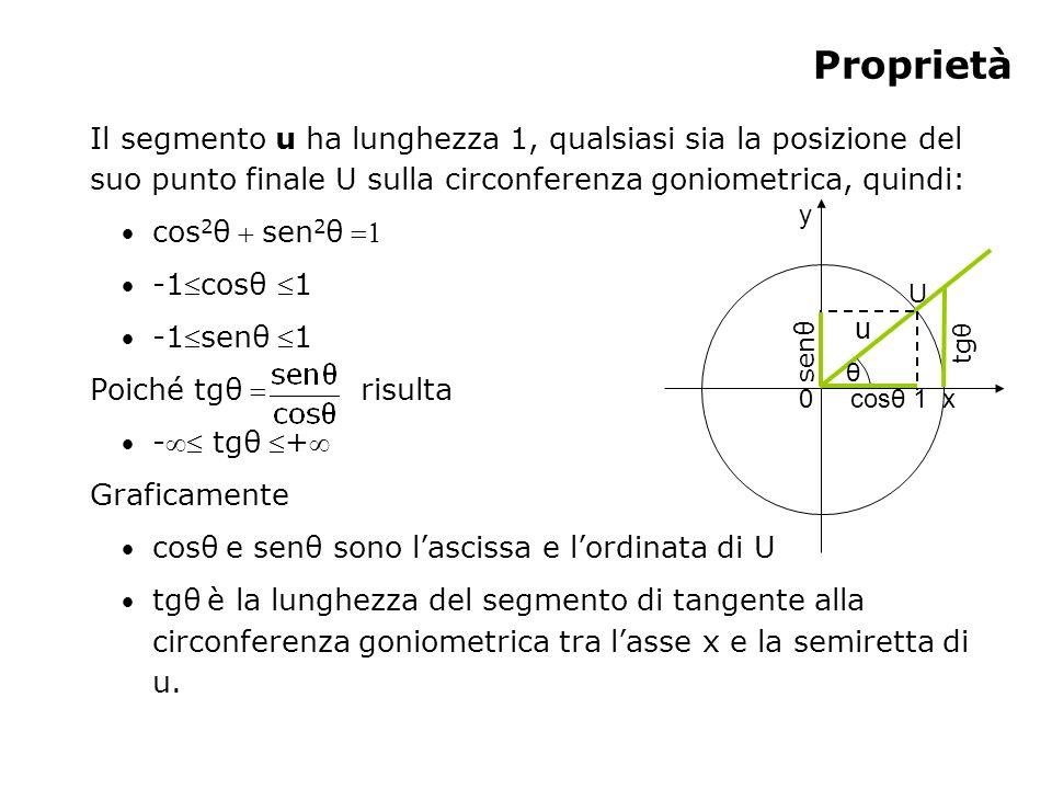 Proprietà Il segmento u ha lunghezza 1, qualsiasi sia la posizione del suo punto finale U sulla circonferenza goniometrica, quindi: