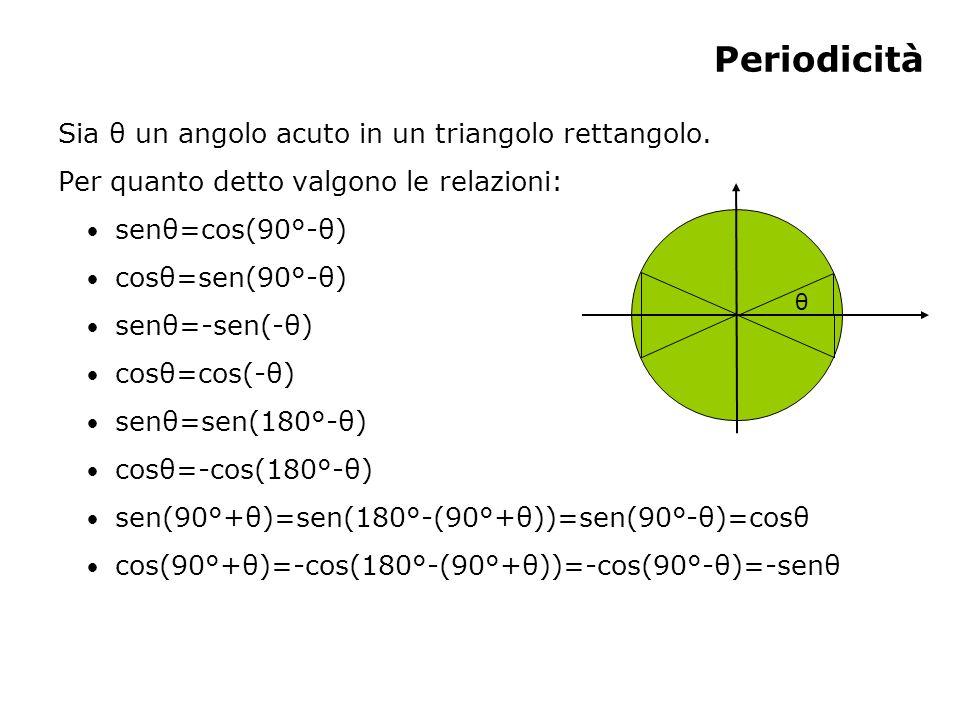 Periodicità Sia θ un angolo acuto in un triangolo rettangolo.