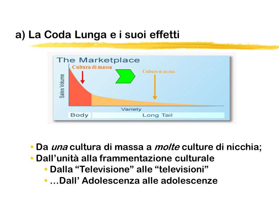 a) La Coda Lunga e i suoi effetti