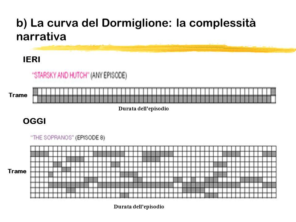 b) La curva del Dormiglione: la complessità narrativa
