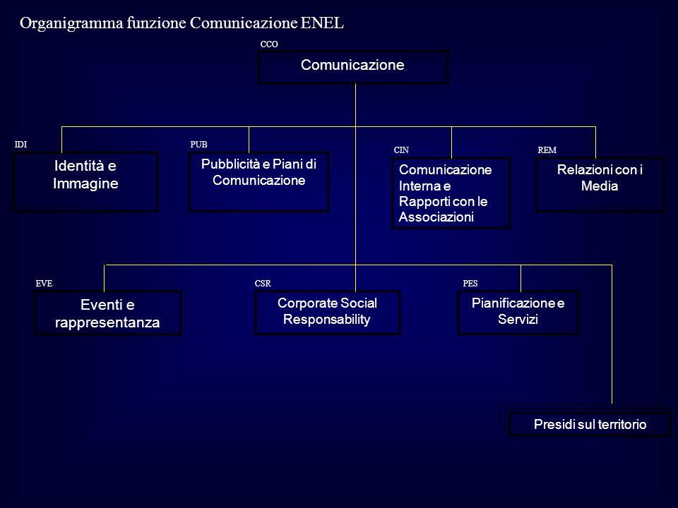 Organigramma funzione Comunicazione ENEL