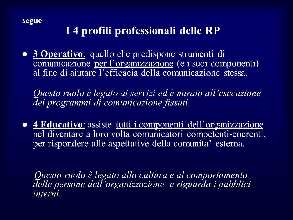 segue I 4 profili professionali delle RP