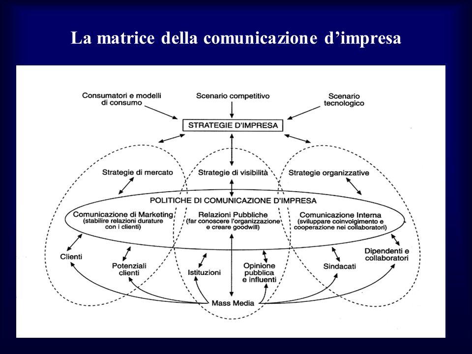 La matrice della comunicazione d'impresa