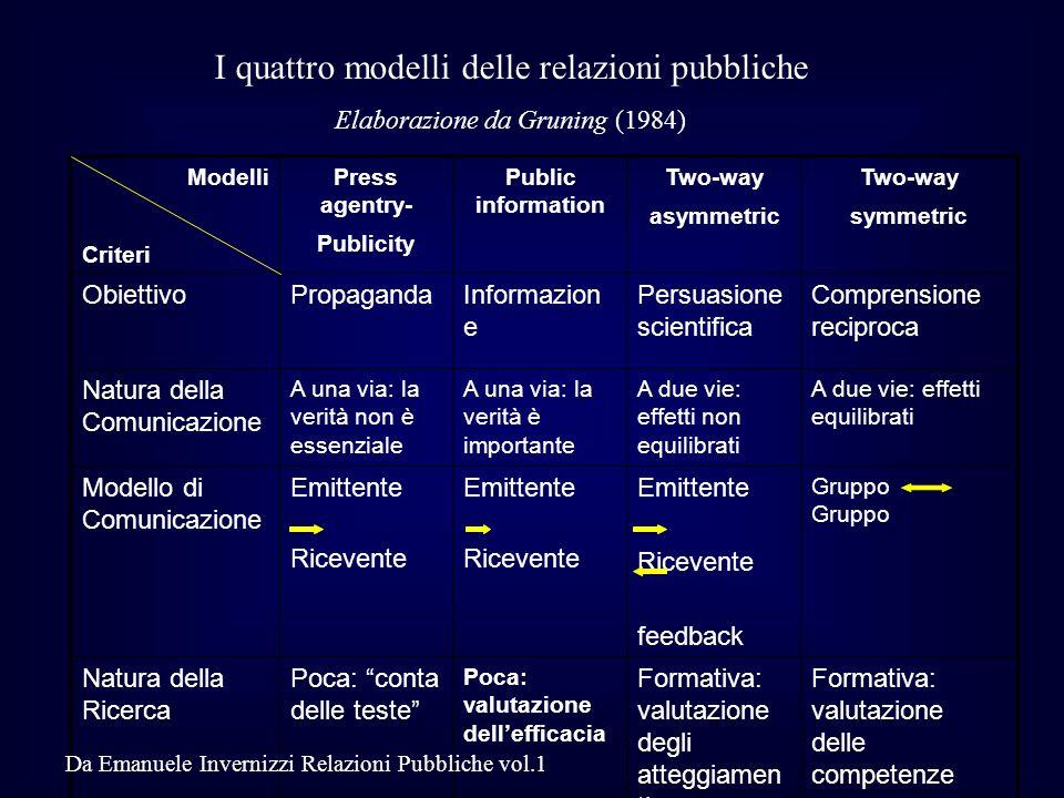 I quattro modelli delle relazioni pubbliche