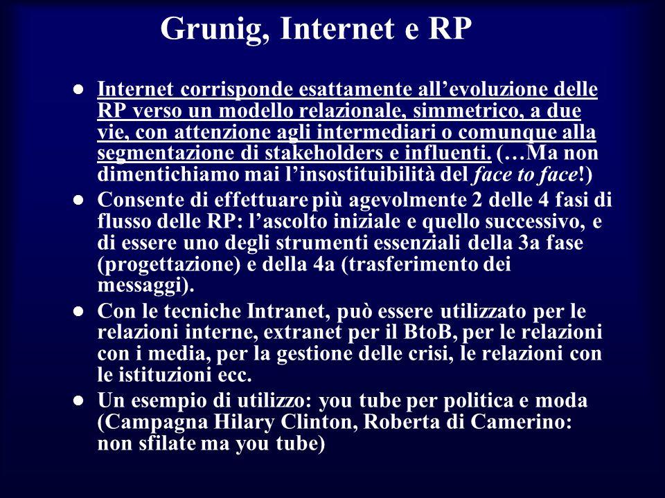 Grunig, Internet e RP