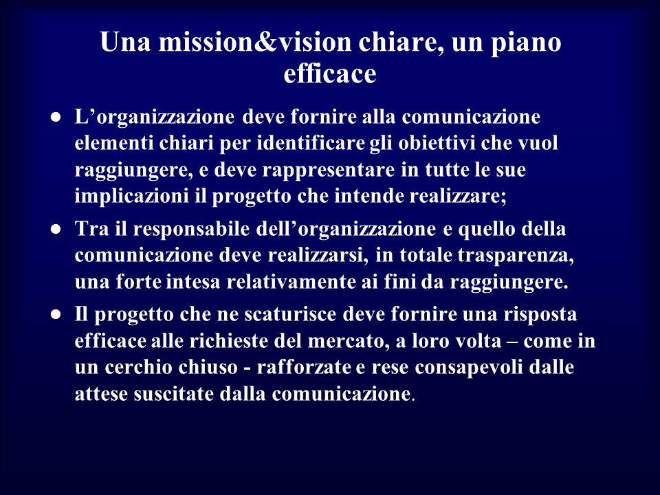 Una mission&vision chiare, un piano efficace