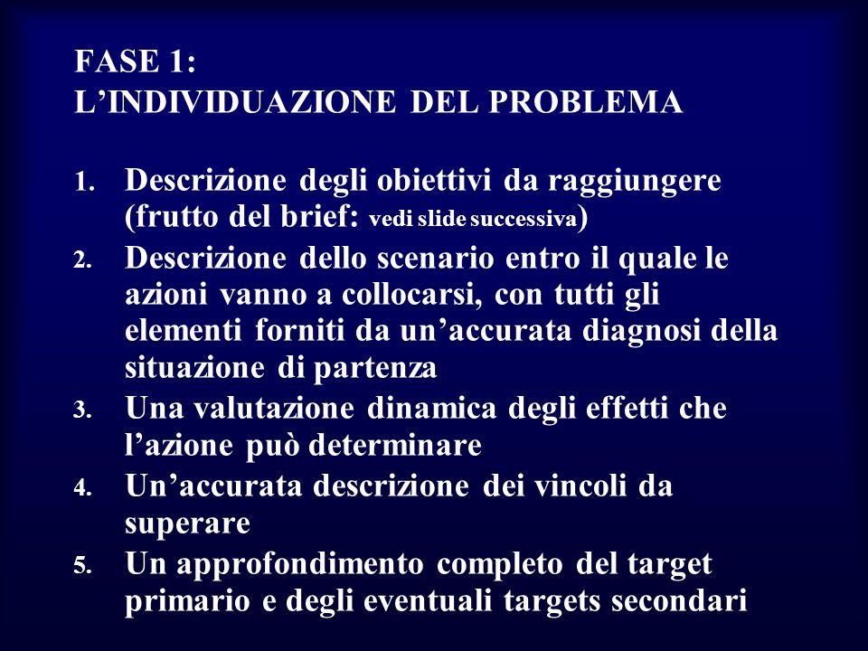 FASE 1: L'INDIVIDUAZIONE DEL PROBLEMA. Descrizione degli obiettivi da raggiungere (frutto del brief: vedi slide successiva)