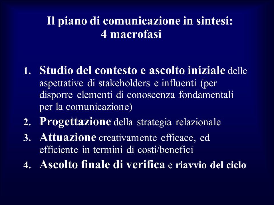 Il piano di comunicazione in sintesi: 4 macrofasi