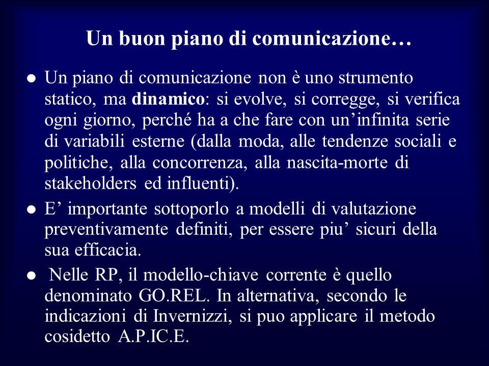 Un buon piano di comunicazione…