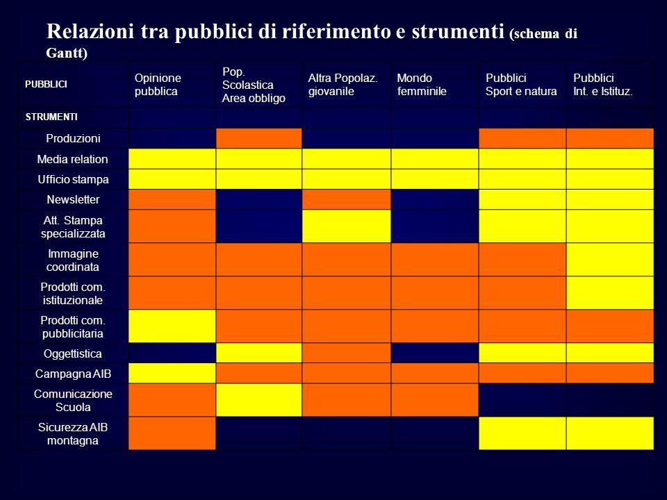 Relazioni tra pubblici di riferimento e strumenti (schema di Gantt)