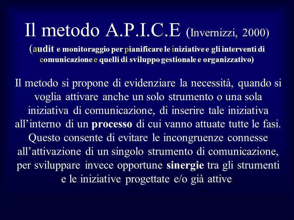Il metodo A.P.I.C.E (Invernizzi, 2000) (audit e monitoraggio per pianificare le iniziative e gli interventi di comunicazione e quelli di sviluppo gestionale e organizzativo)