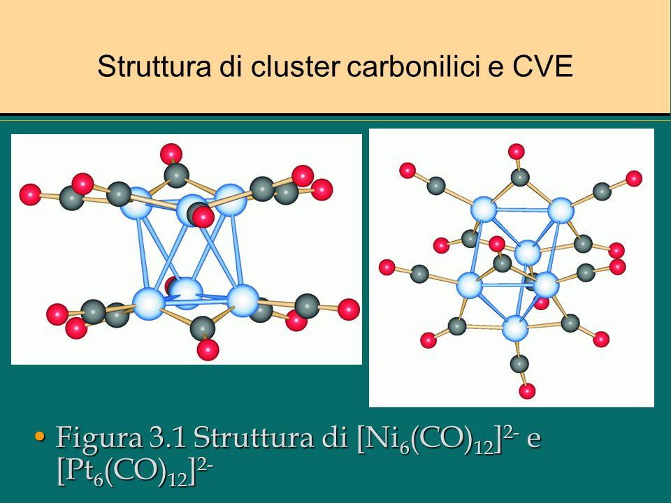 Struttura di cluster carbonilici e CVE
