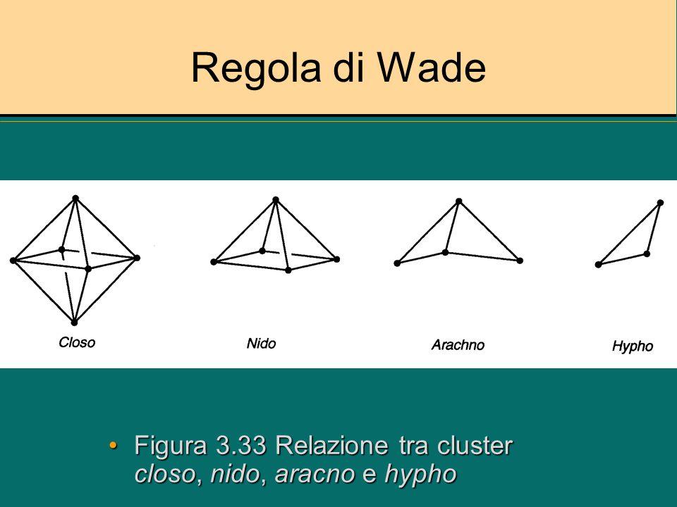 Regola di Wade Figura 3.33 Relazione tra cluster closo, nido, aracno e hypho