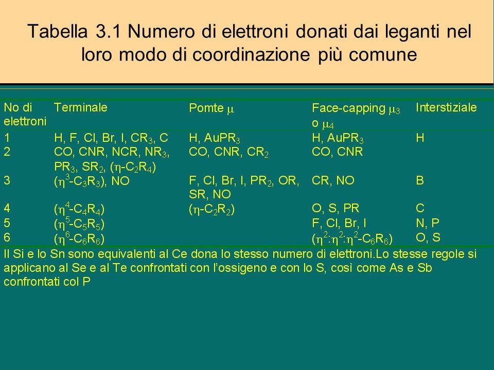 Tabella 3.1 Numero di elettroni donati dai leganti nel loro modo di coordinazione più comune