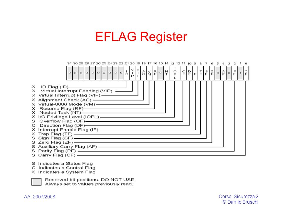 EFLAG Register AA. 2007/2008 Corso: Sicurezza 2 © Danilo Bruschi