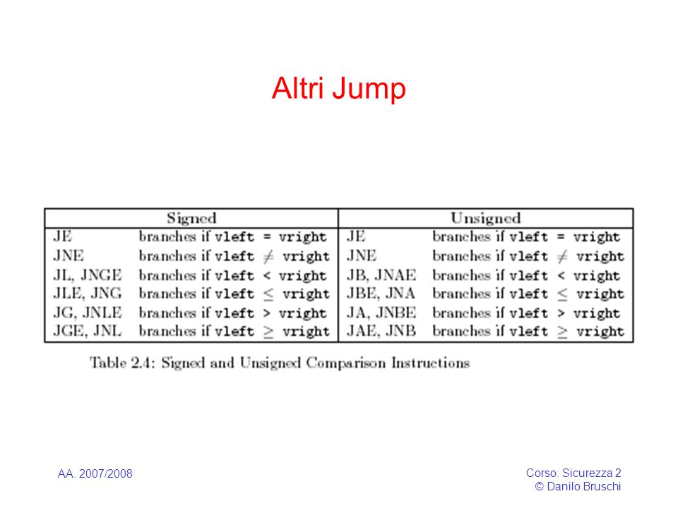 Altri Jump AA. 2007/2008 Corso: Sicurezza 2 © Danilo Bruschi