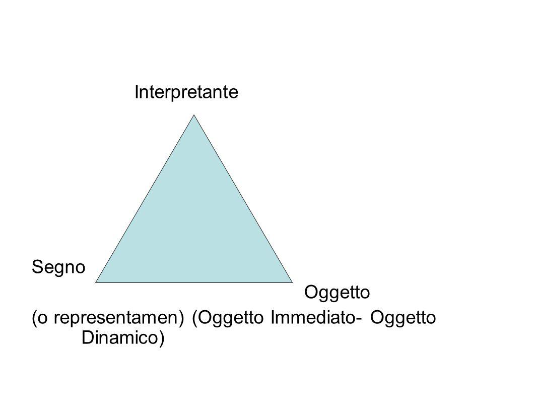Interpretante Segno Oggetto (o representamen) (Oggetto Immediato- Oggetto Dinamico)