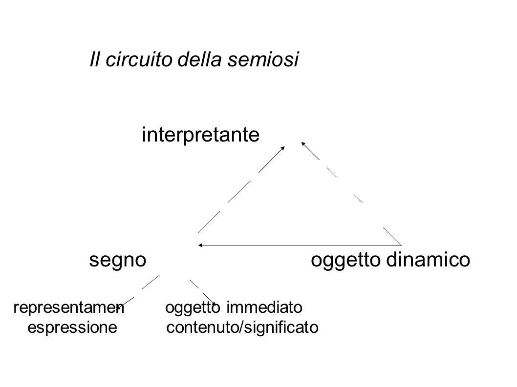 Il circuito della semiosi. interpretante. segno
