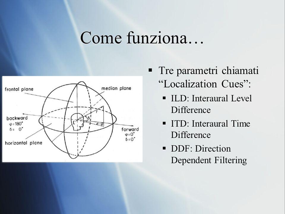 Come funziona… Tre parametri chiamati Localization Cues :