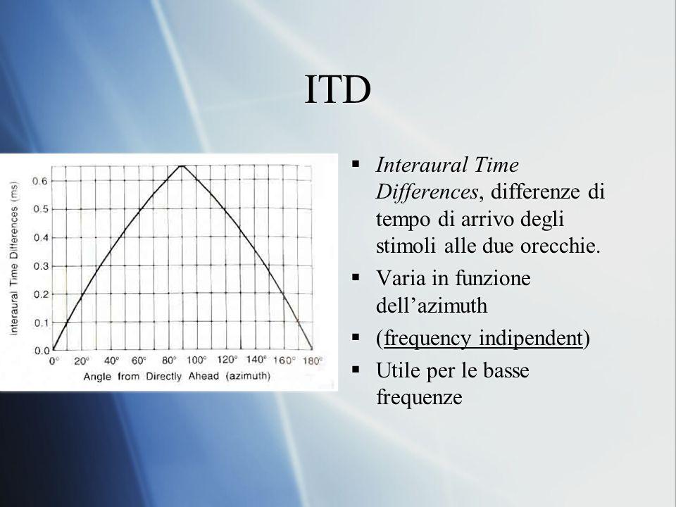 ITD Interaural Time Differences, differenze di tempo di arrivo degli stimoli alle due orecchie. Varia in funzione dell'azimuth.