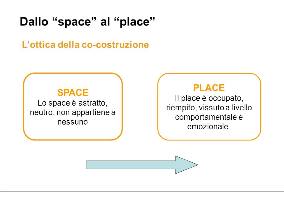 Lo space è astratto, neutro, non appartiene a nessuno