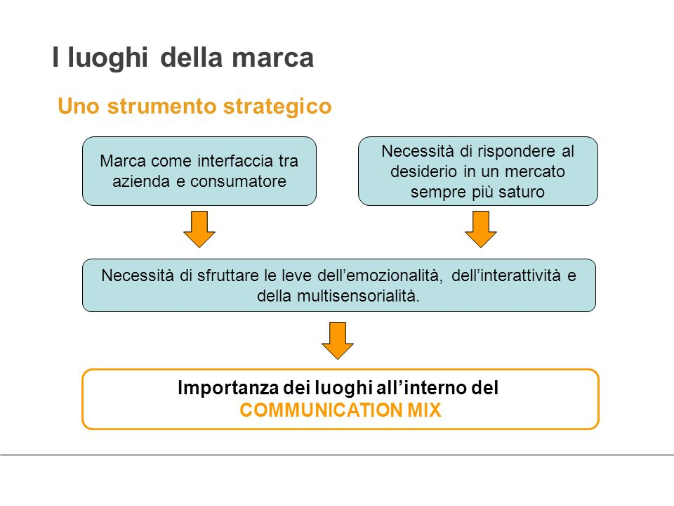 Importanza dei luoghi all'interno del