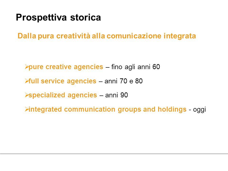 Prospettiva storica Dalla pura creatività alla comunicazione integrata