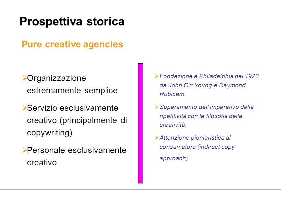 Prospettiva storica Pure creative agencies