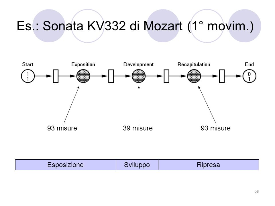 Es.: Sonata KV332 di Mozart (1° movim.)