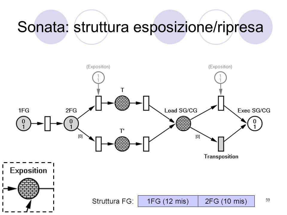 Sonata: struttura esposizione/ripresa