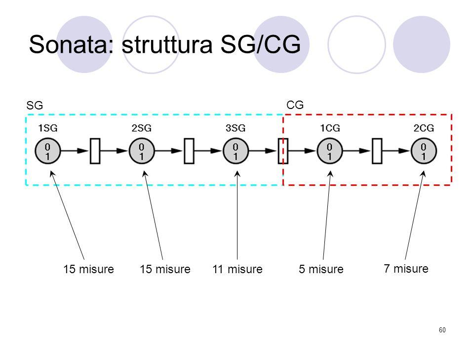 Sonata: struttura SG/CG