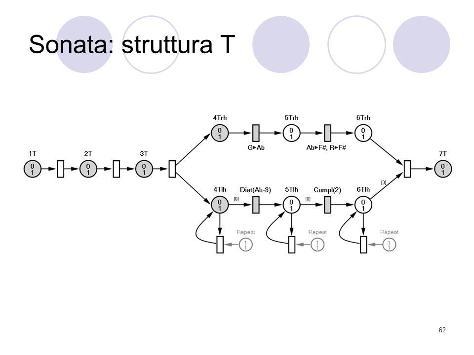 Sonata: struttura T