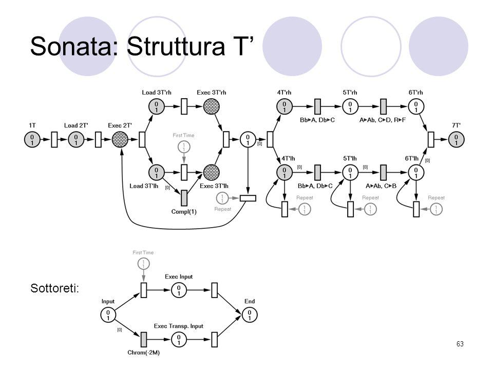 Sonata: Struttura T' Sottoreti: