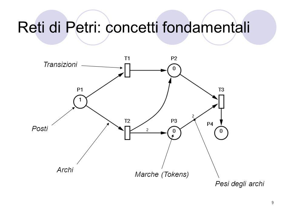 Reti di Petri: concetti fondamentali