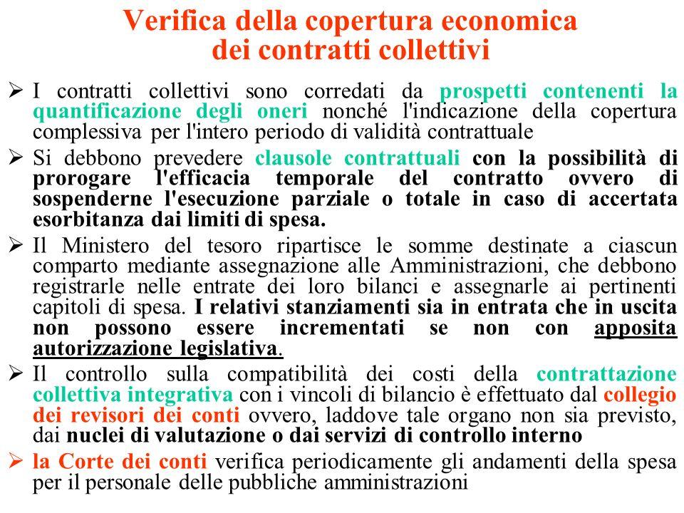 Verifica della copertura economica dei contratti collettivi