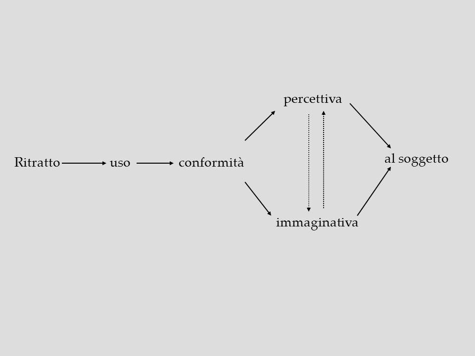 percettiva al soggetto Ritratto uso conformità immaginativa