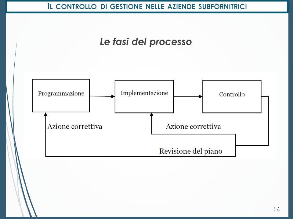 Il controllo di gestione nelle aziende subfornitrici