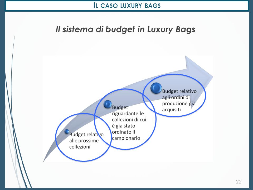 Il sistema di budget in Luxury Bags