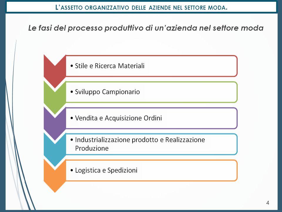 L'assetto organizzativo delle aziende nel settore moda.