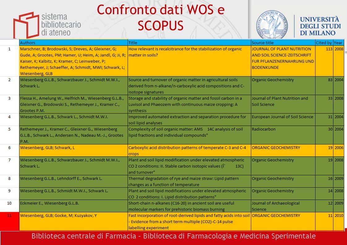 Confronto dati WOS e SCOPUS