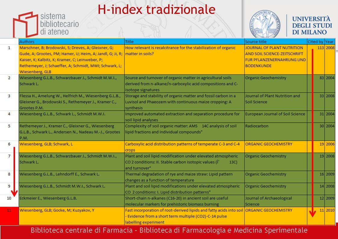 H-index tradizionale