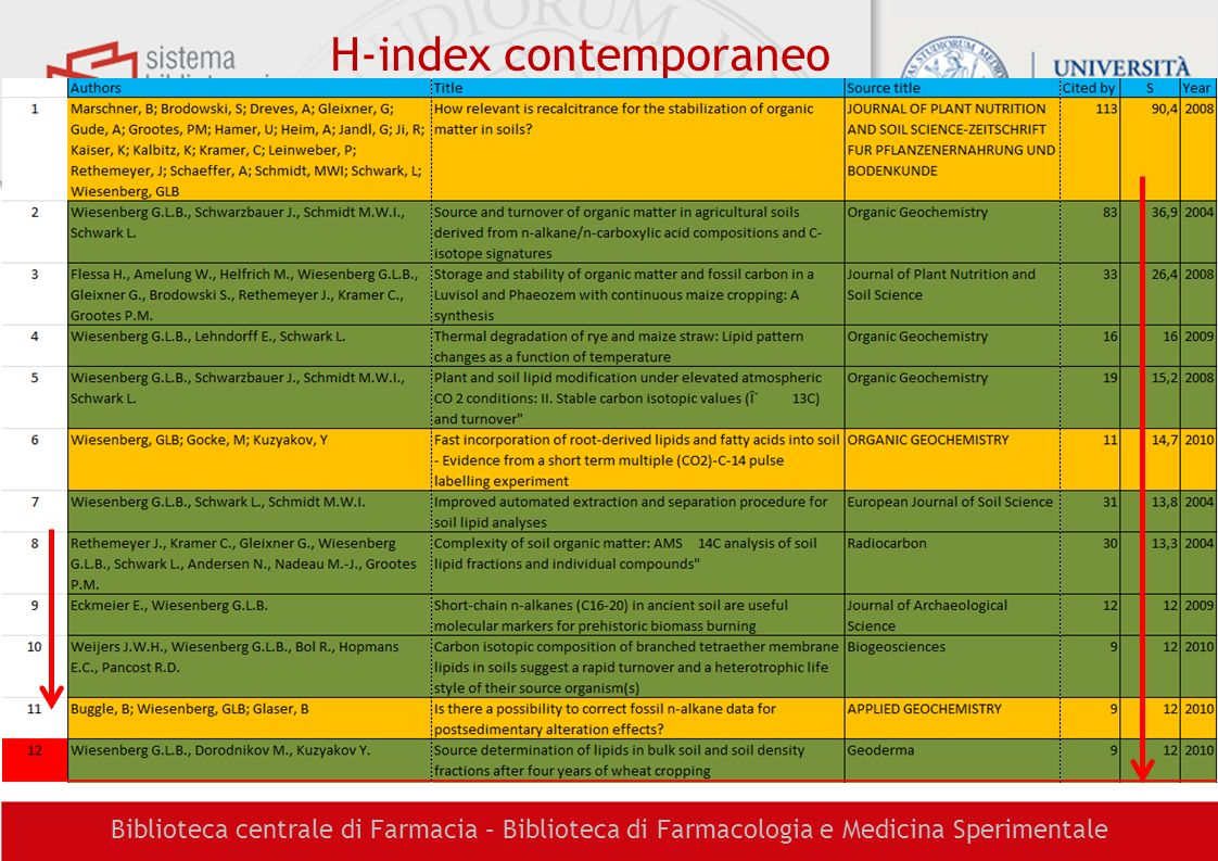 H-index contemporaneo