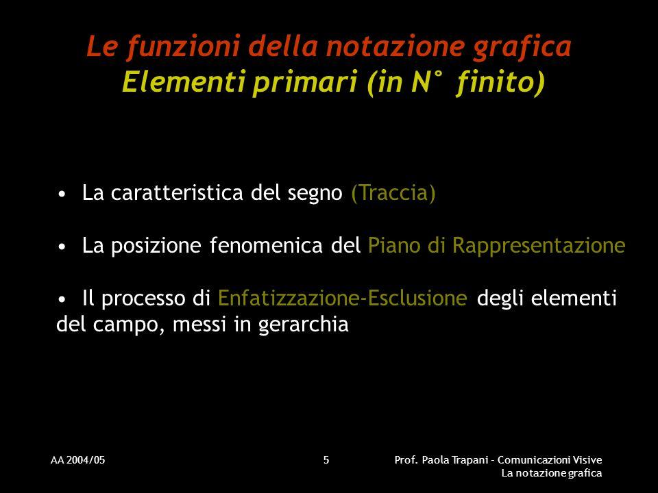 Le funzioni della notazione grafica Elementi primari (in N° finito)