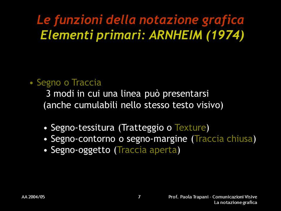 Le funzioni della notazione grafica Elementi primari: ARNHEIM (1974)