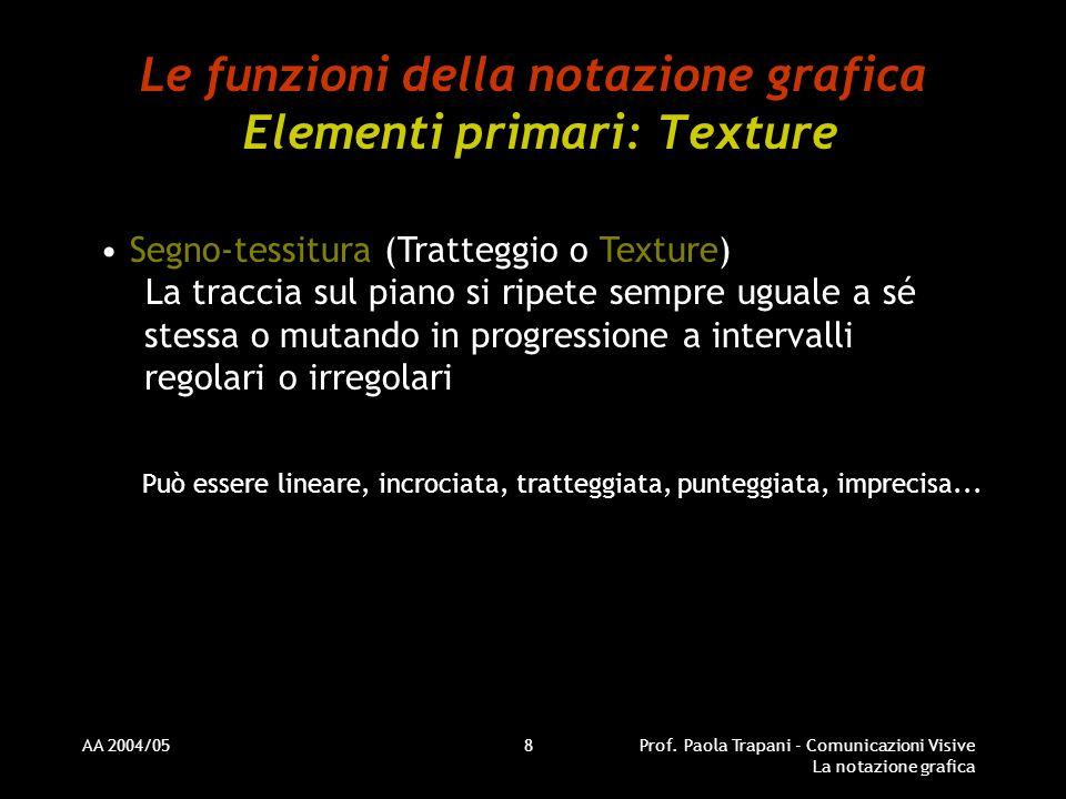 Le funzioni della notazione grafica Elementi primari: Texture