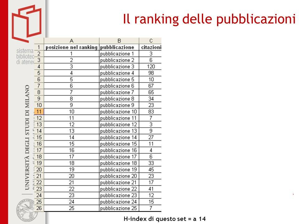 Il ranking delle pubblicazioni