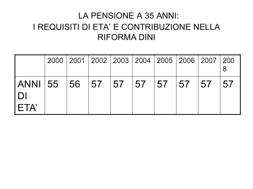 LA PENSIONE A 35 ANNI: I REQUISITI DI ETA' E CONTRIBUZIONE NELLA RIFORMA DINI