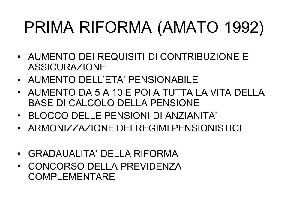 PRIMA RIFORMA (AMATO 1992) AUMENTO DEI REQUISITI DI CONTRIBUZIONE E ASSICURAZIONE. AUMENTO DELL'ETA' PENSIONABILE.