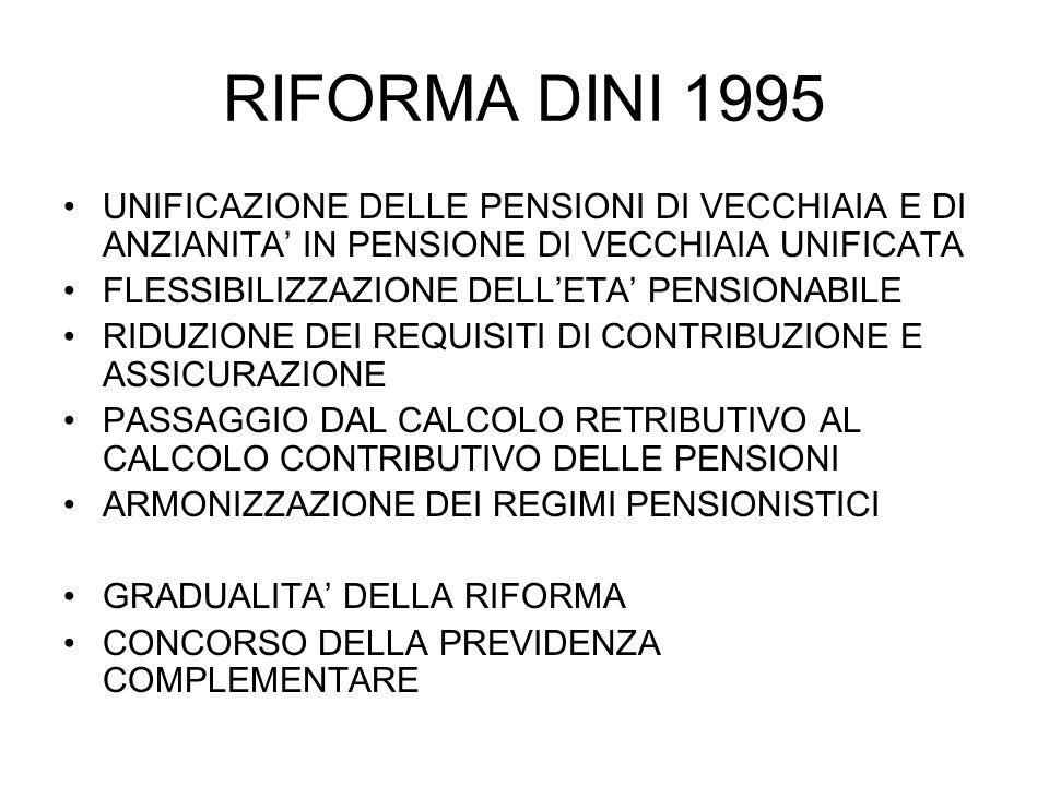 RIFORMA DINI 1995 UNIFICAZIONE DELLE PENSIONI DI VECCHIAIA E DI ANZIANITA' IN PENSIONE DI VECCHIAIA UNIFICATA.