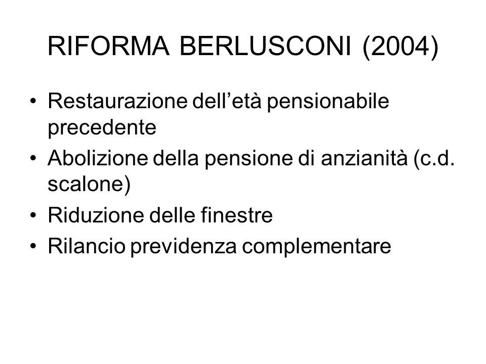 RIFORMA BERLUSCONI (2004) Restaurazione dell'età pensionabile precedente. Abolizione della pensione di anzianità (c.d. scalone)